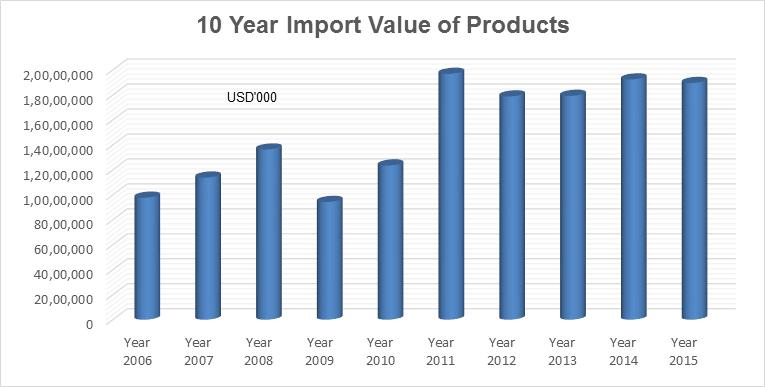 Sri Lanka Import Data | Importers Data of Sri Lanka | Customs Import