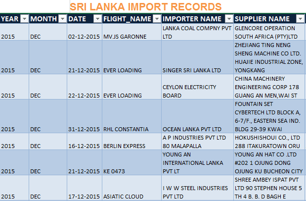 Sri Lanka import records