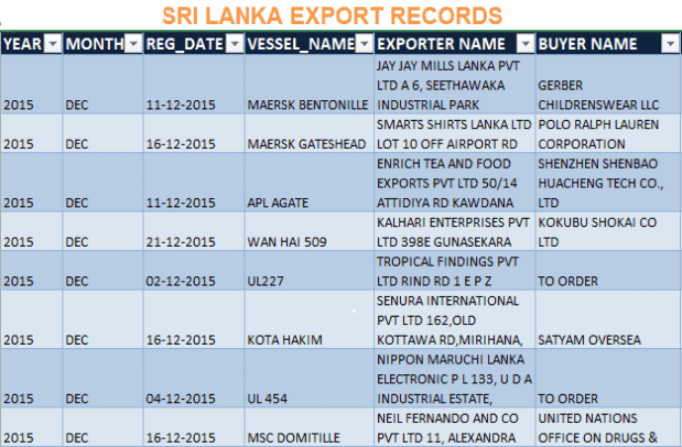 Sri lanka export records